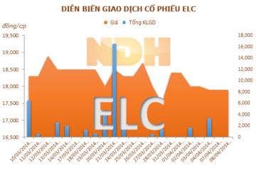 ELC đặt kế hoạch lợi nhuận sau thuế 62 tỷ đồng