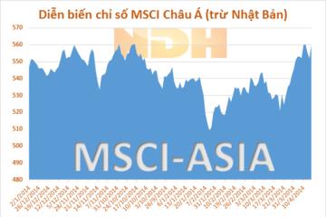 Đà giảm của chứng khoán Mỹ lan sang thị trường Châu Á