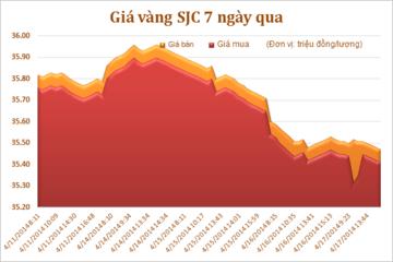 Sáng 18/4: Giá vàng trong nước giảm nhẹ