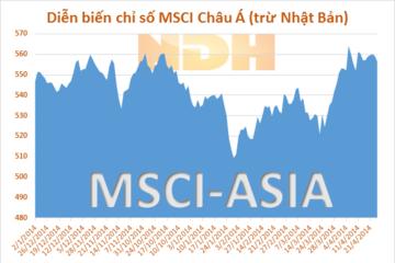 Chứng khoán Châu Á giảm do số liệu PMI của Trung Quốc