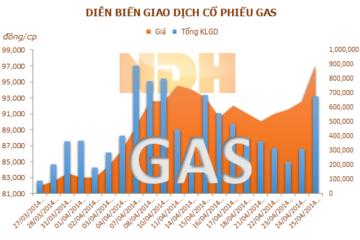 GAS: 12/5 GDKHQ trả cổ tức bằng tiền tỷ lệ 22%