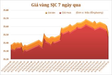 Sáng 29/4: Giá vàng trong nước giảm 170 nghìn đồng/lượng
