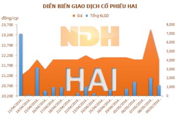 HAI: SSIAM đăng ký bán hết hơn 1,2 triệu cp