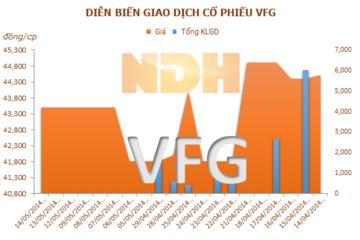VFG: Lợi nhuận sau thuế quý 1 tăng 14,53%