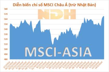 Chứng khoán Châu Á giảm phiên thứ hai do số liệu nhà đất của Trung Quốc