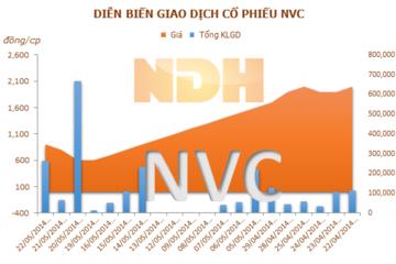 NVC: Giá cổ phiếu giảm sàn 10 phiên liên tiếp do quyết định hủy niêm yết