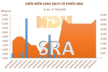 SRA: Tổ chức ĐHĐCĐ thường niên 2014 lần 2 bất thành