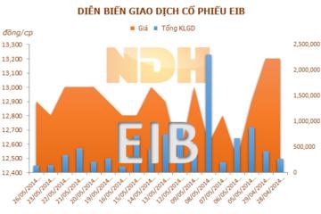 EIB: Em Phó TGĐ mua