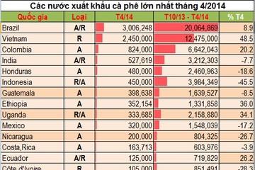 ICO: Xuất khẩu cà phê của Việt Nam tăng gấp rưỡi trong tháng 4