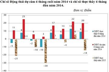 Các DN dự cảm lợi nhuận tăng lần đầu tiên kể từ năm 2010