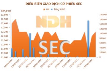 Chấp nhận pha loãng cổ phiếu SEC, STB bán ra 1,8 triệu quyền mua