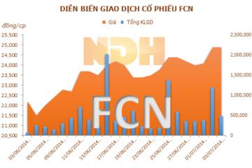 FCN: Mutual Fund Elite trở thành cổ đông lớn