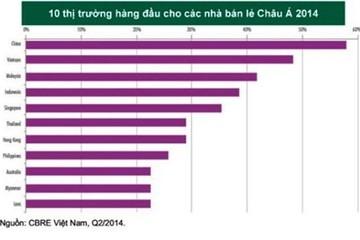 Việt Nam vẫn hấp dẫn các nhà bán lẻ nước ngoài