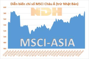 Chứng khoán Châu Á giảm nhẹ sau số liệu GDP của Trung Quốc, cổ phiếu công nghệ giảm