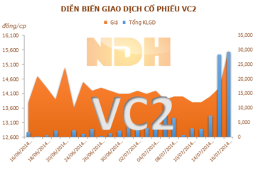 VC2: 6 thãng lãi sau thuế hơn 16,5 tỷ đồng, gấp 5 lần cùng kỳ