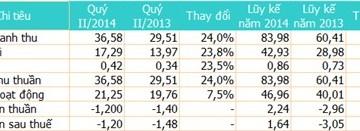 Maybank Kim Eng quý II/2014 lỗ 1,2 tỷ đồng