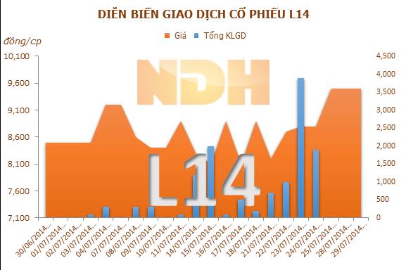 L14: Quý II lãi 1,8 tỷ đồng, 12/08 chốt quyền trả cổ tức năm 2013 bằng tiền, tỷ lệ 9%