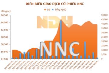 NNC: 15/08 ĐKCC tạm ứng cổ tức đợt 1 năm 2014 bằng tiền mặt, tỷ lệ 30%