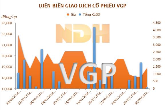 VGP: 15/8 ĐKCC trả cổ tức đợt 1 năm 2014 bằng tiền, tỷ lệ 8%