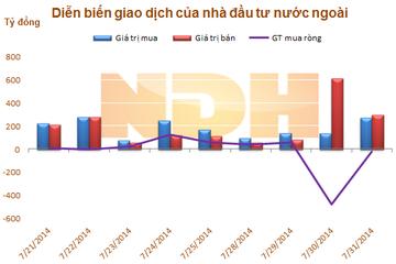 Ngày 31/7: Khối ngoại tiếp tục bán ròng gần 22 tỷ đồng