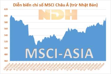 Chứng khoán Châu Á giảm theo thị trường toàn cầu