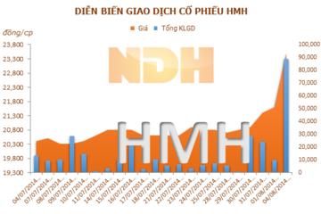 HMH: 15/08 ĐKCC trả cổ tức bằng tiền đợt 1 năm 2014, tỷ lệ 10%
