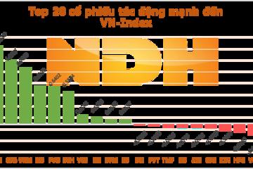 Ngày 4/8: VIC và GAS đóng góp hơn 2,45 điểm vào đà tăng của VN-Index