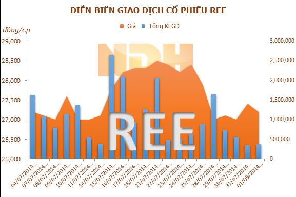 REE: Việc hợp nhất KQKD với TBC có thể giúp doanh thu của REE tăng lên đáng kể