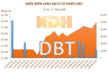 DBT: 22/08 ĐKCC trả cổ tức lần 01 năm 2014 bằng tiền mặt, tỷ lệ 10%