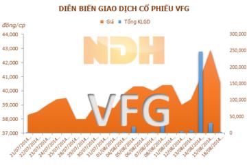 VFG: 29/8 ĐKCC trả cổ tức đợt 01 năm 2014 bằng tiền mặt, tỷ lệ 10%