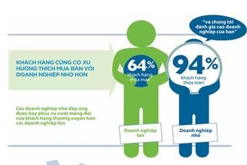 [Infographic]Lợi thế của doanh nghiệp nhỏ