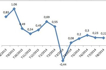 8 tháng CPI cả nước mới tăng 1,84%
