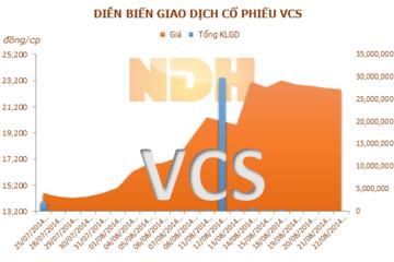 VCS: Dự kiến mua lại gần 10,6 triệu CP làm cổ phiếu quỹ