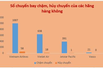 [Chart] Hãng hàng không nào 'vô địch' về chậm chuyến trong tháng 8