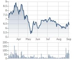 Techcom Capital đăng ký bán toàn bộ 4,5 triệu cổ phiếu Ninh Vân Bay
