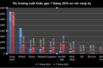 Tháng 8 xuất khẩu 627 nghìn tấn gạo, mức cao thứ hai kể từ đầu năm
