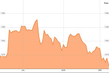 Giá vàng thế giới rơi xuống mức thấp nhất trong 3 tháng
