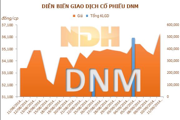 DNM: Đầu tư Tài chính Thăng Long đã thoái hết vốn