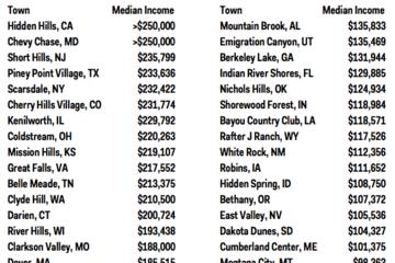 Các thị trấn giàu có nhất tại Mỹ