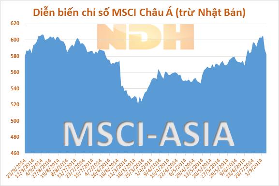 Chứng khoán Châu Á bật khỏi đáy của 4 tháng nhờ số liệu PMI của Trung Quốc