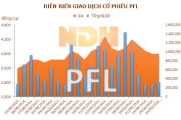 PFL: Công ty cổ phần Đầu tư Song Kim đăng ký bán 1,5 triệu cổ phiếu