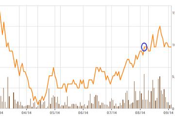 PTL: Dầu khí Đông Đô bán 388.500 cổ phiếu, không còn là cổ đông lớn