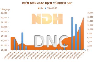 DNC: 15/10 ĐKCC tạm ứng cổ tức đợt 1 năm 2014 bằng tiền, tỷ lệ 10%