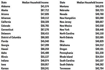 Bạn cần có bao nhiêu để nằm trong Top 100 thu nhập tại mỗi bang