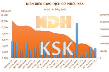 KSK: KSH đã bán gần 2 triệu cổ phiếu