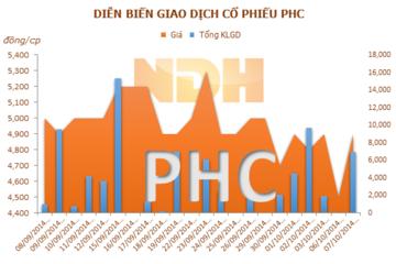 PVcomBank đã thoái hết vốn tại PHC, bán 4,55 triệu cp PVD, 434.000 cp PCT
