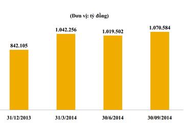 Quý III/2014: Thanh khoản tăng 37%, HoSE đang xây dựng dự thảo Chứng quyền