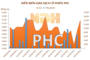 HNX đính chính: PVcomBank chưa bán được 1,1 triệu cổ phiếu PHC