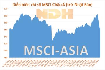 Chứng khoán Á, Âu tăng nhờ lạc quan về lãi suất tại Mỹ