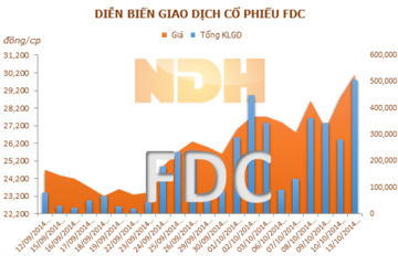 FDC: 24/10 tạm ứng cổ tức đợt 1 năm 2014 bằng tiền, tỷ lệ 36%